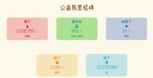 遠雄公益熊的公益里程碑/圖:取自遠雄公益熊官網